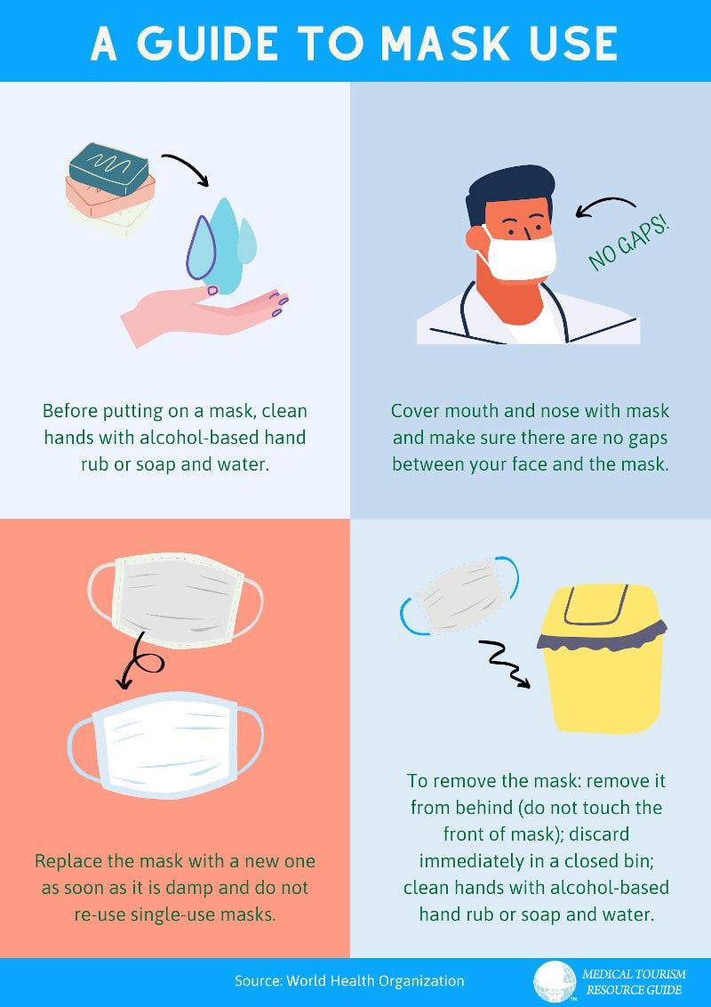 COVID-19 Mask Use - How Will Coronavirus COVID-19 the Future of Medical Toursm