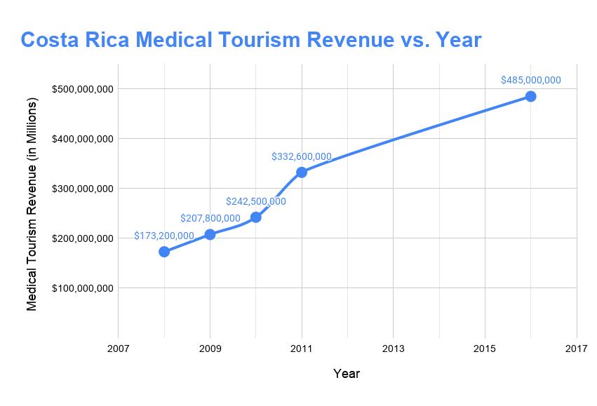 Costa Rica Medical Tourism Revenue vs. Year